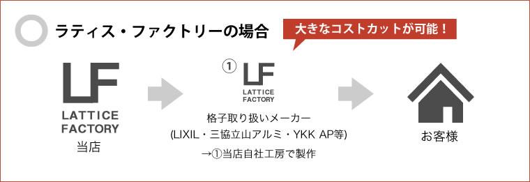 コートラインなどの格子はLIXIL等メーカーとの直接取引